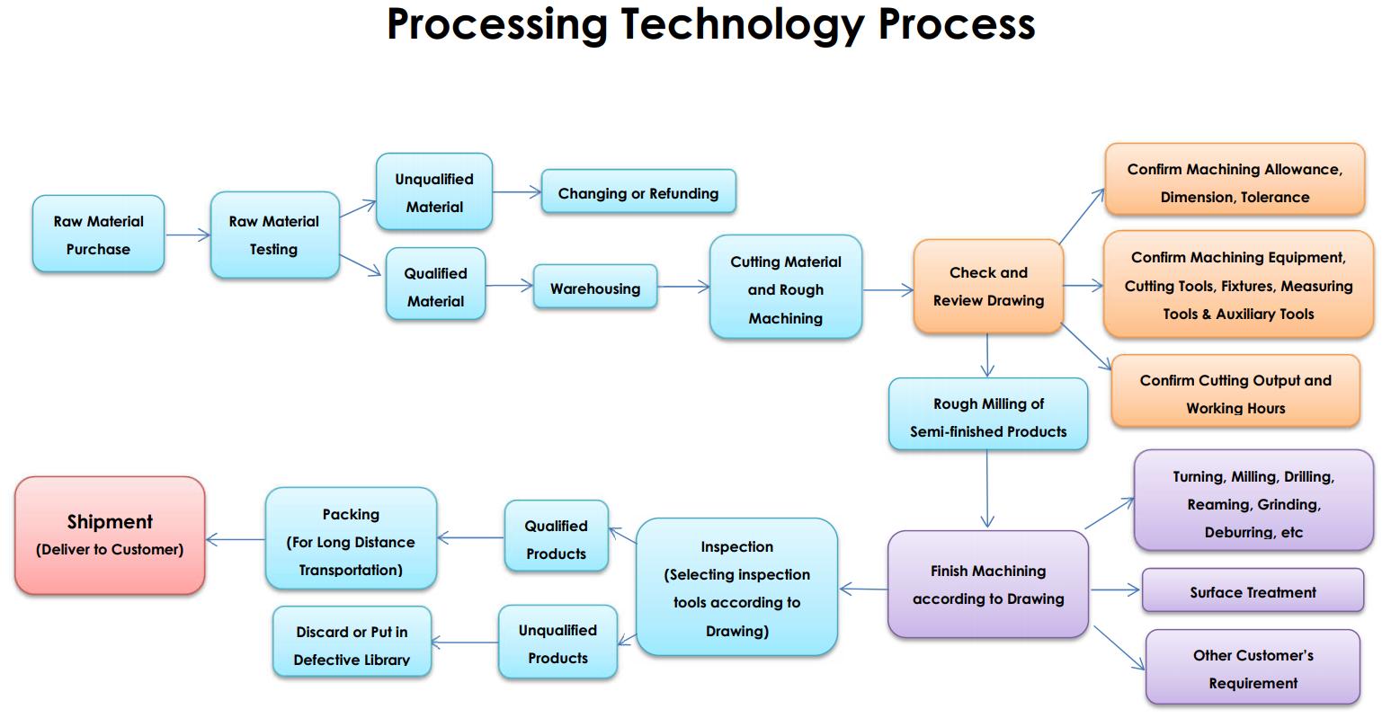 Processing Technology Process